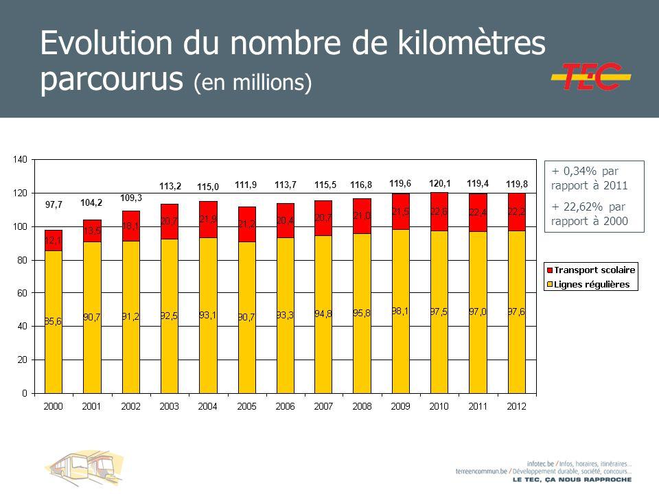 Evolution du nombre de kilomètres parcourus (en millions) + 0,34% par rapport à 2011 + 22,62% par rapport à 2000 97,7 104,2 109,3 113,2 115,0 111,9 11