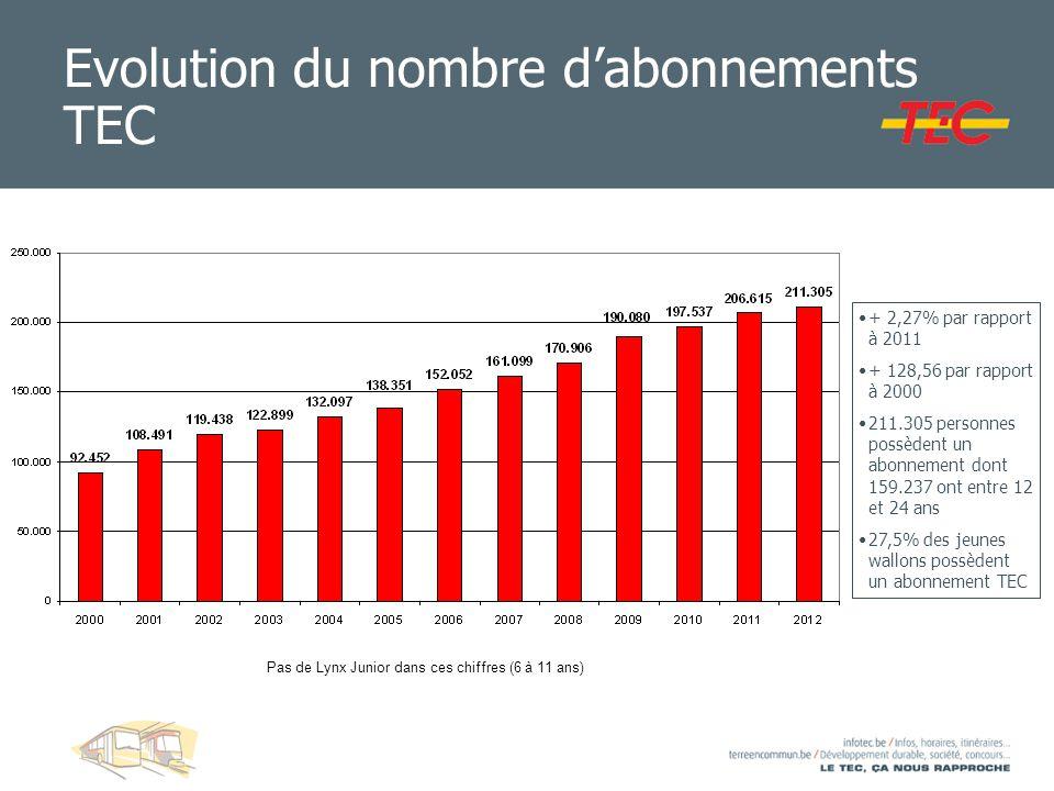Evolution du nombre dabonnements TEC + 2,27% par rapport à 2011 + 128,56 par rapport à 2000 211.305 personnes possèdent un abonnement dont 159.237 ont
