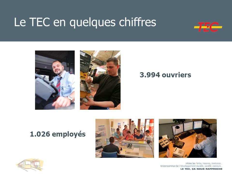 Le TEC en quelques chiffres 1.026 employés 3.994 ouvriers