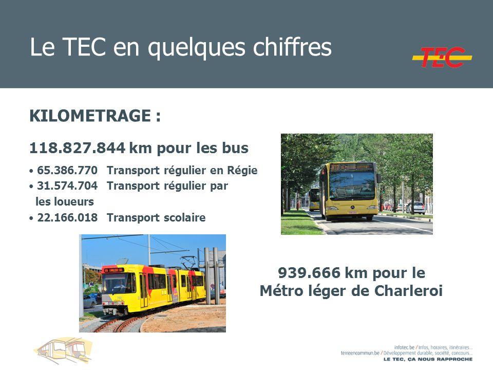 KILOMETRAGE : 118.827.844 km pour les bus 65.386.770 Transport régulier en Régie 31.574.704 Transport régulier par les loueurs 22.166.018 Transport sc