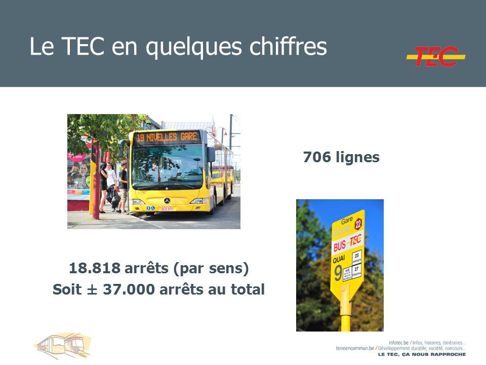 Le TEC en quelques chiffres Matériel roulant RégieLoueursTotal Autobus standards1.4095671.976 Autobus articulés29043326 Midibus et minibus10419122 Motrices44 Total1.8476292.476