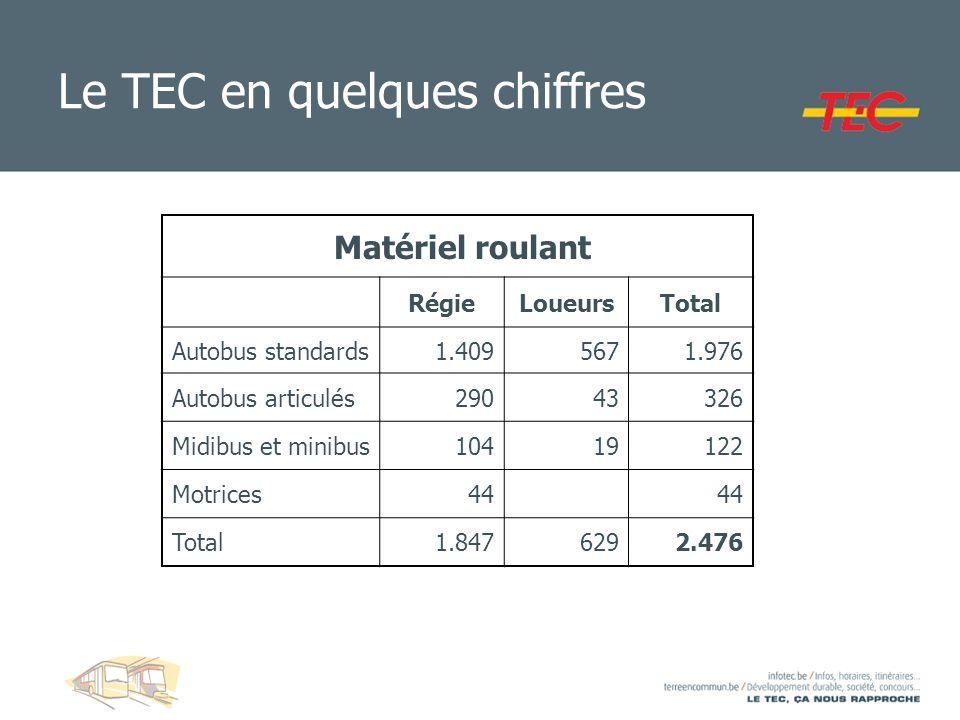 Le TEC en quelques chiffres Matériel roulant RégieLoueursTotal Autobus standards1.4095671.976 Autobus articulés29043326 Midibus et minibus10419122 Mot