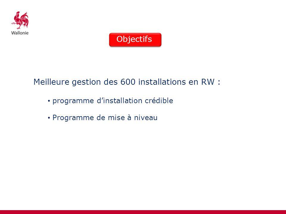 Meilleure gestion des 600 installations en RW : programme dinstallation crédible Programme de mise à niveau Objectifs