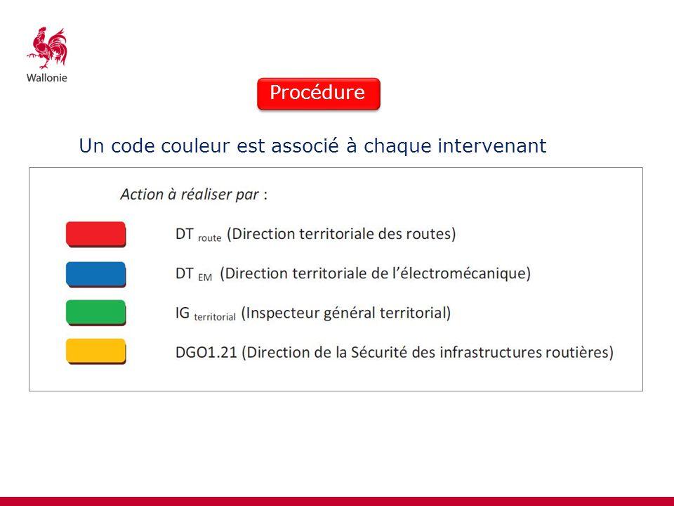 Un code couleur est associé à chaque intervenant Procédure