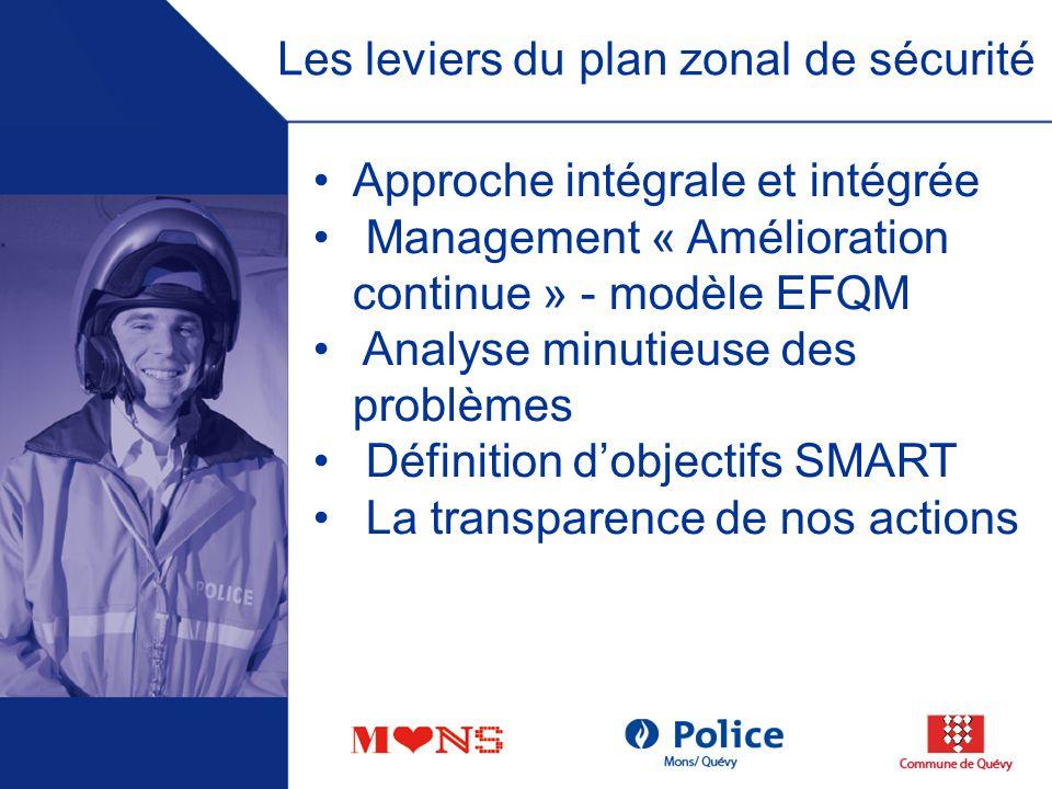 Approche intégrale et intégrée pour le choix dune stratégie Scanning PZS 2005 2008 Attentes du Citoyen Stratégie PZS 2009 2012 CZS PR DirCo Bg priorités PNS FIPA PLS CSR .
