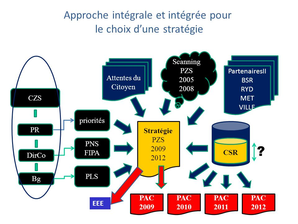 Analyse minutieuse : Indicateurs « Accidents » AXES total catégories Type dusagers infrastructure causes Tranche horaire période