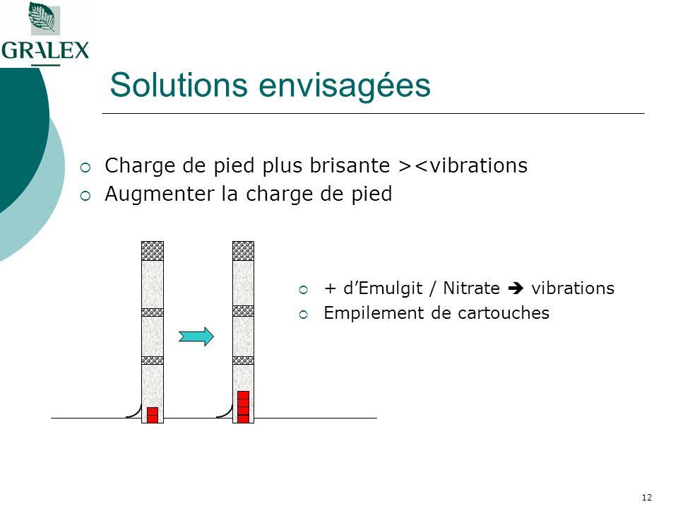 12 Solutions envisagées Charge de pied plus brisante ><vibrations Augmenter la charge de pied + dEmulgit / Nitrate vibrations Empilement de cartouches