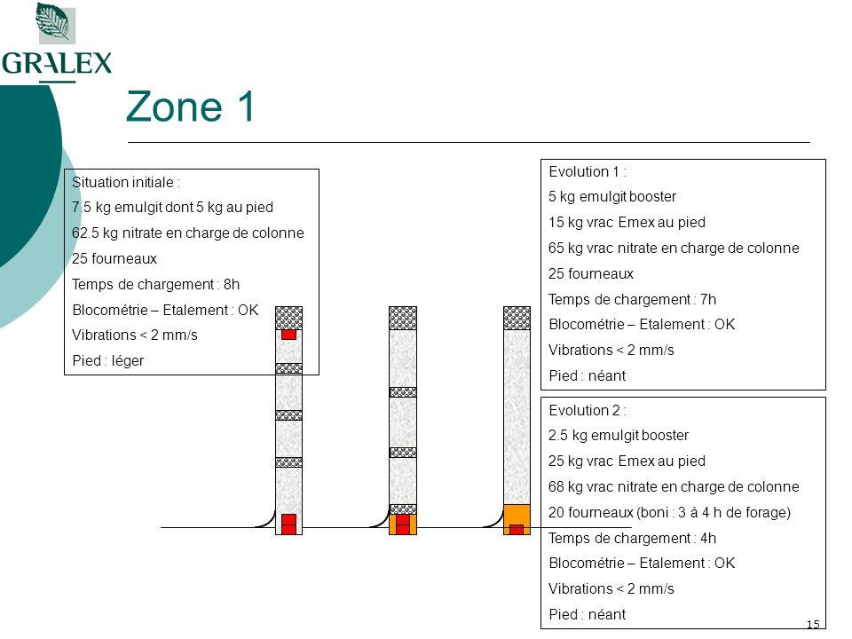 15 Zone 1 Situation initiale : 7.5 kg emulgit dont 5 kg au pied 62.5 kg nitrate en charge de colonne 25 fourneaux Temps de chargement : 8h Blocométrie – Etalement : OK Vibrations < 2 mm/s Pied : léger Evolution 1 : 5 kg emulgit booster 15 kg vrac Emex au pied 65 kg vrac nitrate en charge de colonne 25 fourneaux Temps de chargement : 7h Blocométrie – Etalement : OK Vibrations < 2 mm/s Pied : néant Evolution 2 : 2.5 kg emulgit booster 25 kg vrac Emex au pied 68 kg vrac nitrate en charge de colonne 20 fourneaux (boni : 3 à 4 h de forage) Temps de chargement : 4h Blocométrie – Etalement : OK Vibrations < 2 mm/s Pied : néant