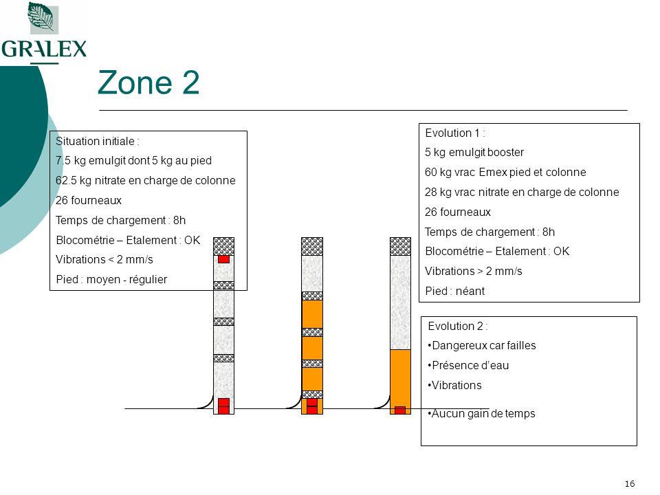 16 Zone 2 Situation initiale : 7.5 kg emulgit dont 5 kg au pied 62.5 kg nitrate en charge de colonne 26 fourneaux Temps de chargement : 8h Blocométrie – Etalement : OK Vibrations < 2 mm/s Pied : moyen - régulier Evolution 1 : 5 kg emulgit booster 60 kg vrac Emex pied et colonne 28 kg vrac nitrate en charge de colonne 26 fourneaux Temps de chargement : 8h Blocométrie – Etalement : OK Vibrations > 2 mm/s Pied : néant Evolution 2 : Dangereux car failles Présence deau Vibrations Aucun gain de temps