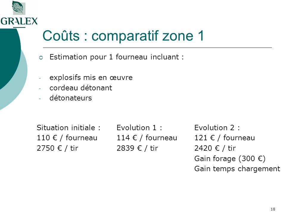 18 Coûts : comparatif zone 1 Estimation pour 1 fourneau incluant : - explosifs mis en œuvre - cordeau détonant - détonateurs Situation initiale : 110 / fourneau 2750 / tir Evolution 1 : 114 / fourneau 2839 / tir Evolution 2 : 121 / fourneau 2420 / tir Gain forage (300 ) Gain temps chargement