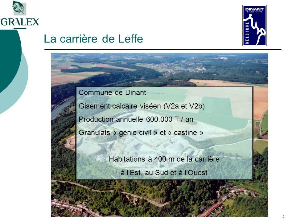 2 La carrière de Leffe Commune de Dinant Gisement calcaire viséen (V2a et V2b) Production annuelle 600.000 T / an Granulats « génie civil » et « castine » Habitations à 400 m de la carrière à lEst, au Sud et à lOuest