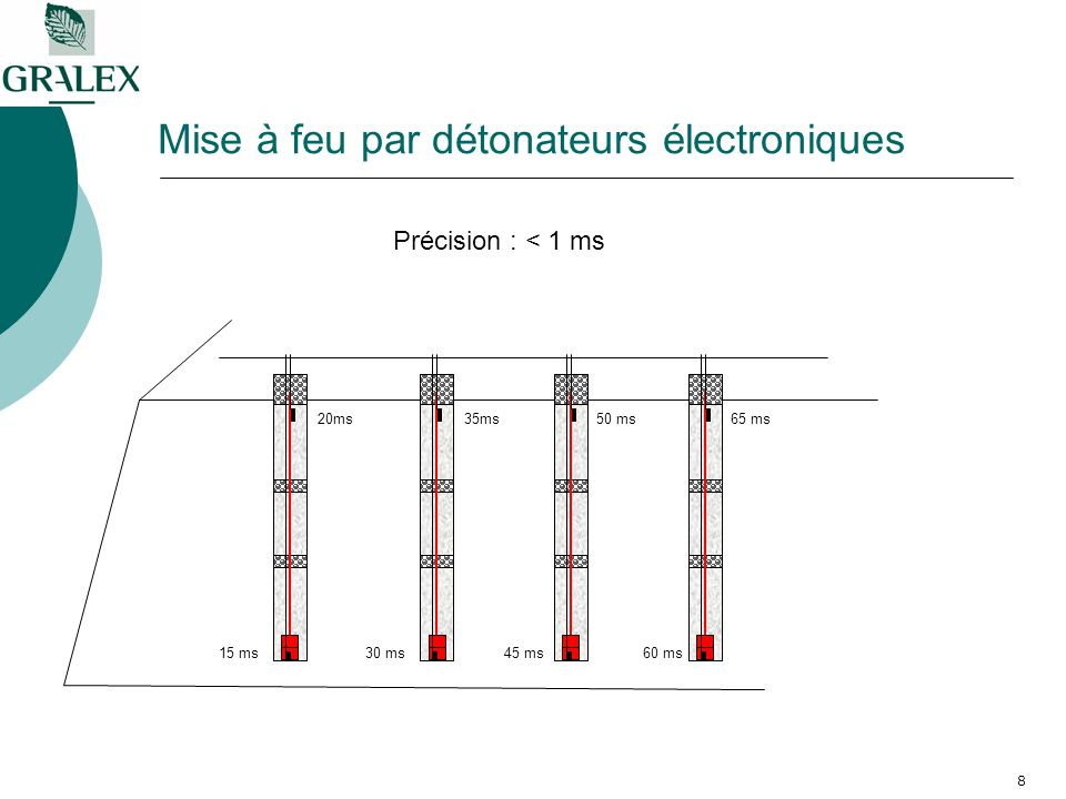 8 Mise à feu par détonateurs électroniques 15 ms 20ms 30 ms45 ms60 ms 35ms50 ms65 ms Précision : < 1 ms