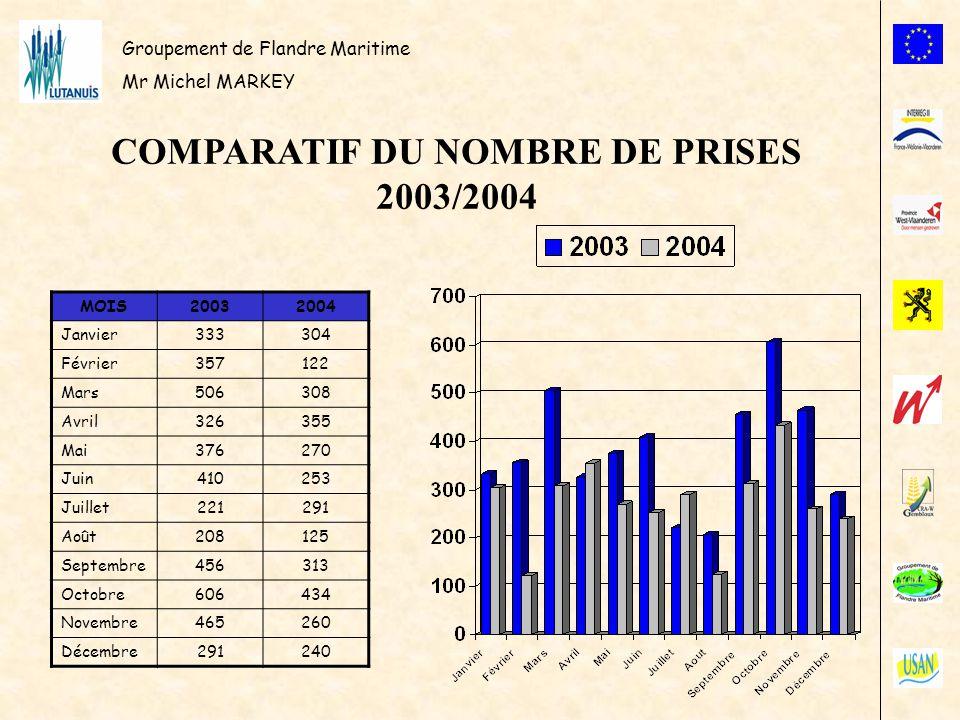 Groupement de Flandre Maritime Mr Michel MARKEY COMPARATIF DU NOMBRE DE PRISES 2003/2004 MOIS20032004 Janvier333304 Février357122 Mars506308 Avril3263