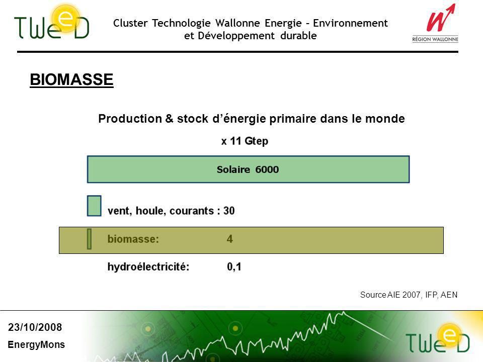 Cluster Technologie Wallonne Energie – Environnement et Développement durable 23/10/2008 EnergyMons Source AIE 2007, IFP, AEN BIOMASSE Production & stock dénergie primaire dans le monde