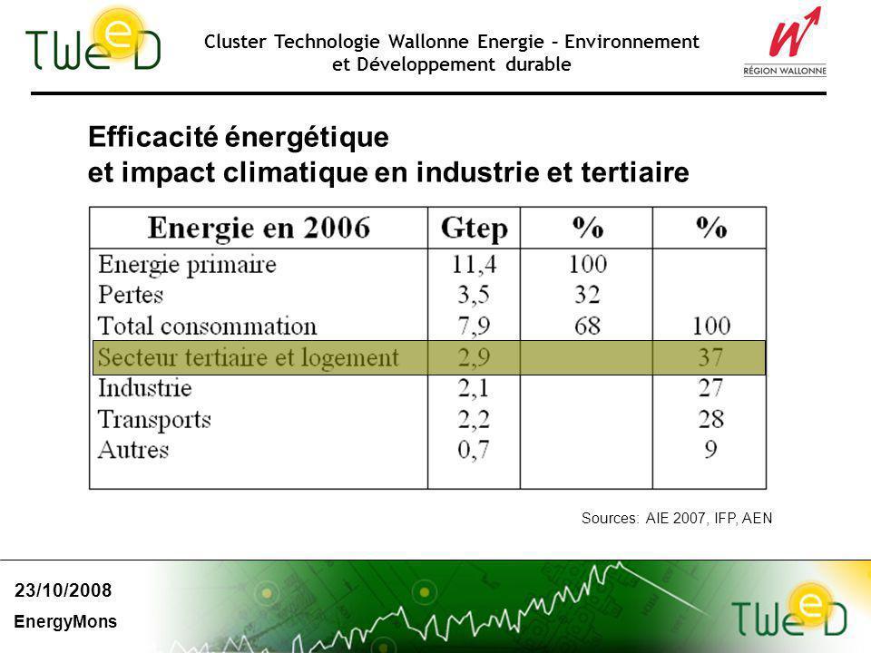 Cluster Technologie Wallonne Energie – Environnement et Développement durable 23/10/2008 EnergyMons Efficacité énergétique et impact climatique en industrie et tertiaire Sources: AIE 2007, IFP, AEN