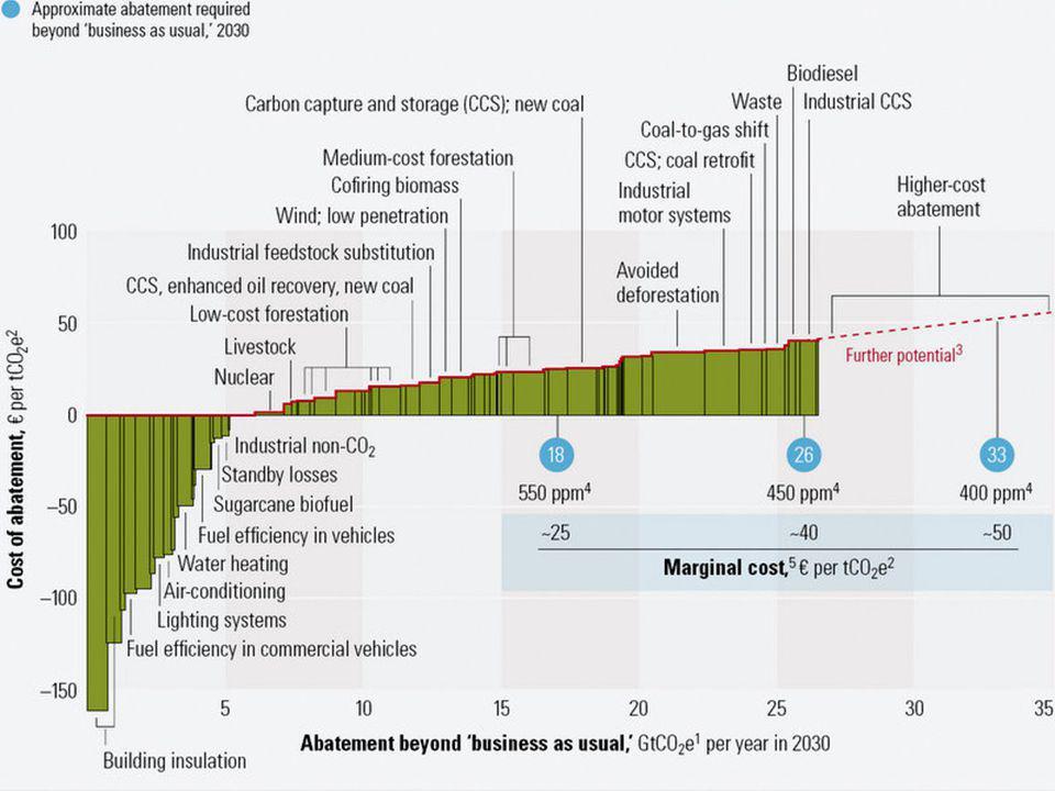 Cluster Technologie Wallonne Energie – Environnement et Développement durable Efficacité énergétique et impact climatique en industrie et tertiaire 23