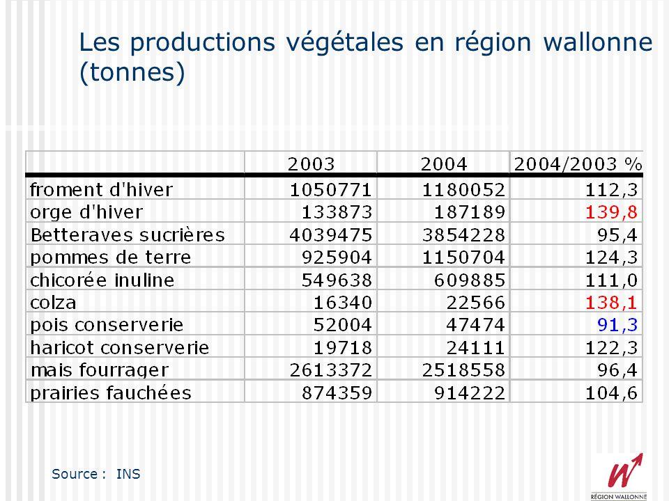 Les productions végétales en région wallonne (superficie) 200320042004 en %2004/2003 % SAU Totale (ha) 759202759772100,0 100,1 Céréales 17443217845923