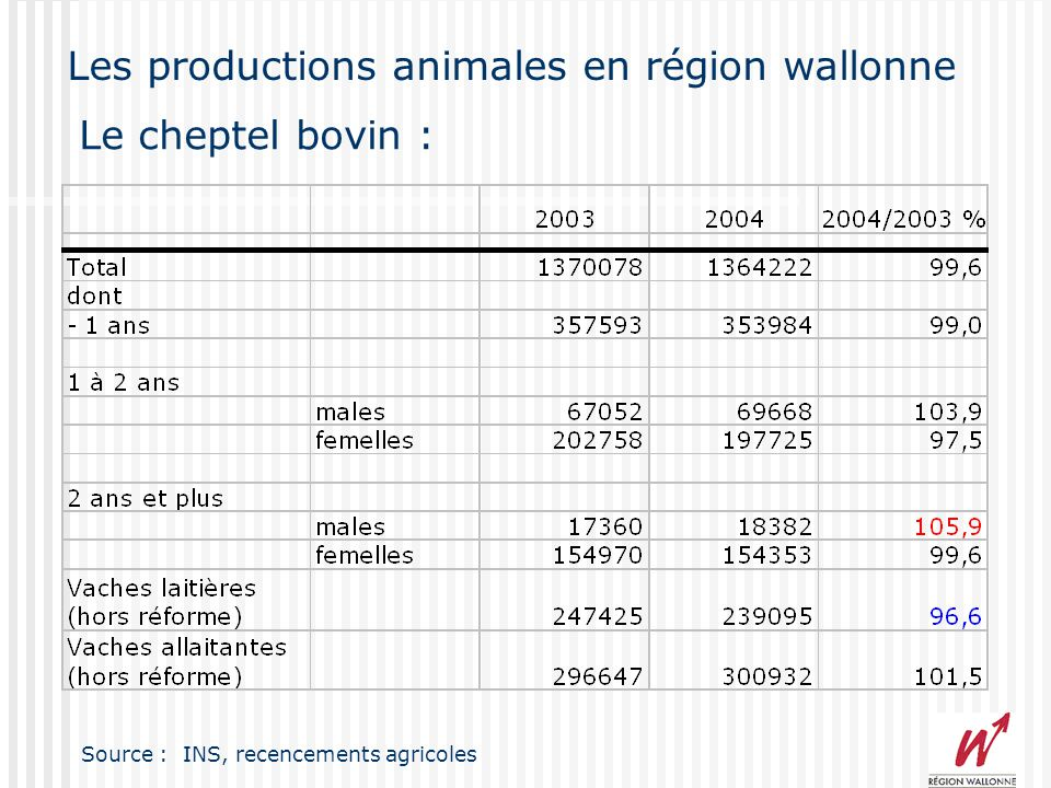 Les productions végétales en région wallonne (tonnes) Source : INS