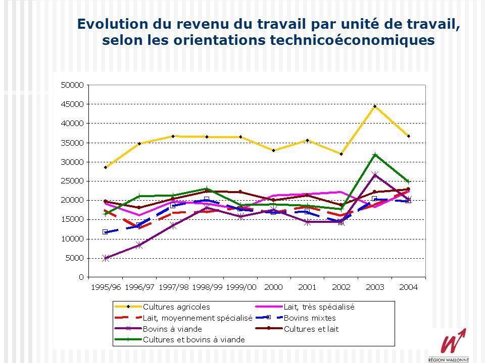 Evolution des revenus agricoles en Région Wallonne (2004/2003)