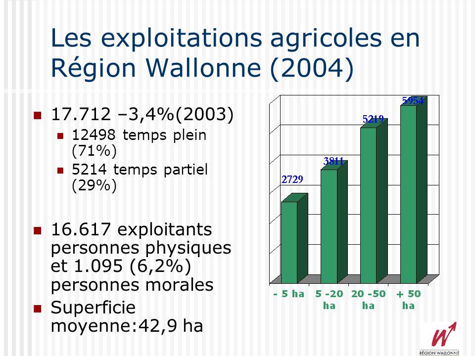 Les exploitations agricoles en Région Wallonne (2004) 17.712 –3,4%(2003) 12498 temps plein (71%) 5214 temps partiel (29%) 16.617 exploitants personnes physiques et 1.095 (6,2%) personnes morales Superficie moyenne:42,9 ha