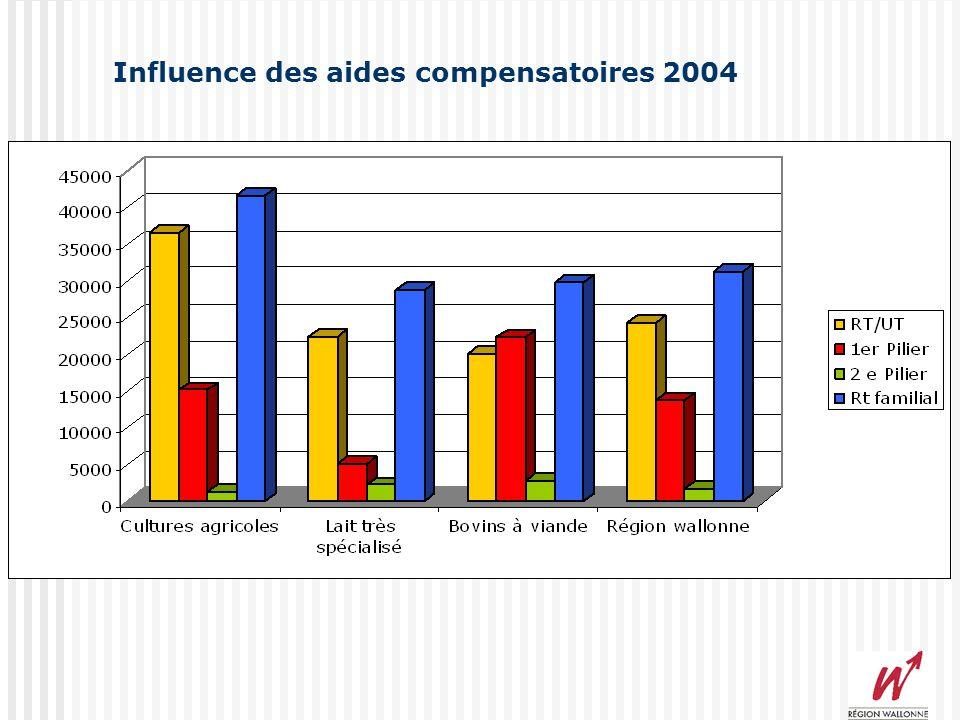 RT/UT et Rt Familial Moyenne 2002-2004 Moyenne