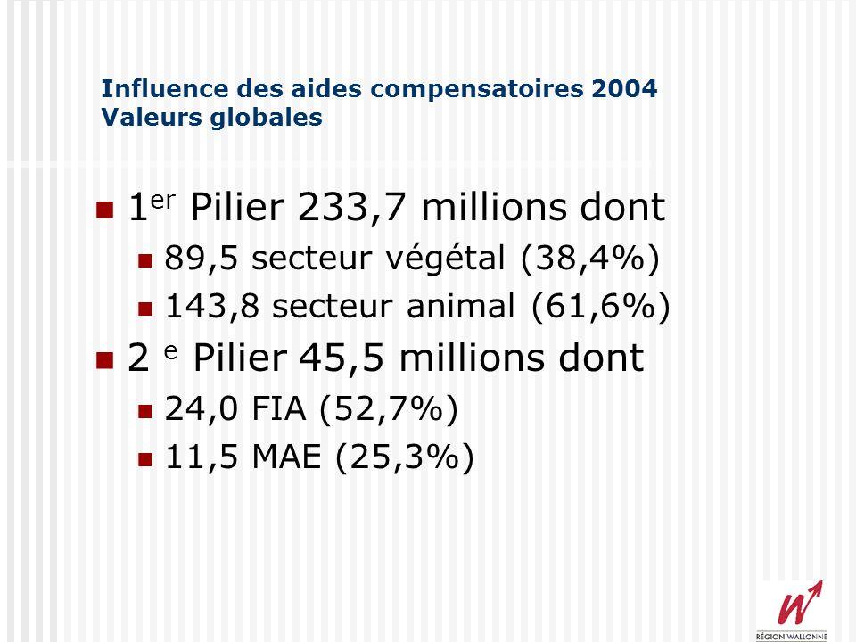 Influence des aides compensatoires 2004