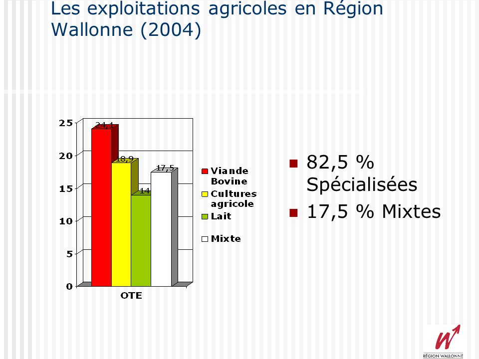 Les exploitations agricoles en Région Wallonne (2004) 17.712 –3,4%(2003) 12498 temps plein (71%) 5214 temps partiel (29%) 16.617 exploitants personnes