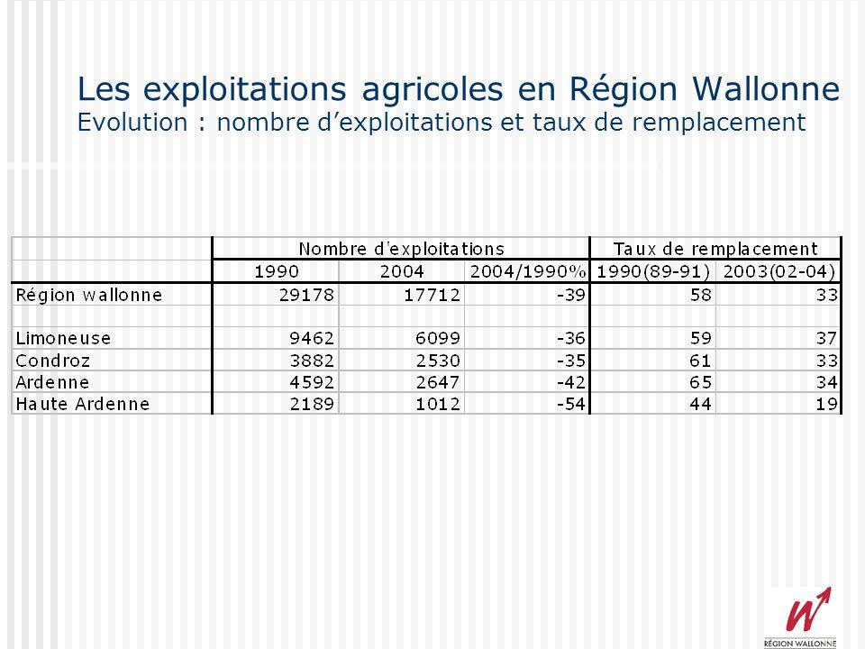 Les exploitations agricoles en Région Wallonne Evolution : nombre dexploitations et taux de remplacement