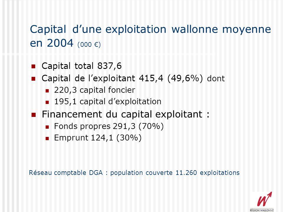 Capital dune exploitation wallonne moyenne en 2004 (000 ) Capital total 837,6 Capital de lexploitant 415,4 (49,6%) dont 220,3 capital foncier 195,1 capital dexploitation Financement du capital exploitant : Fonds propres 291,3 (70%) Emprunt 124,1 (30%) Réseau comptable DGA : population couverte 11.260 exploitations