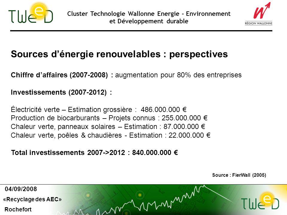 Cluster Technologie Wallonne Energie – Environnement et Développement durable Sources dénergie renouvelables : perspectives 04/09/2008 «Recyclage des AEC» Rochefort Source : FierWall (2005) Chiffre daffaires (2007-2008) : augmentation pour 80% des entreprises Investissements (2007-2012) : Électricité verte – Estimation grossière : 486.000.000 Production de biocarburants – Projets connus : 255.000.000 Chaleur verte, panneaux solaires – Estimation : 87.000.000 Chaleur verte, poêles & chaudières - Estimation : 22.000.000 Total investissements 2007->2012 : 840.000.000