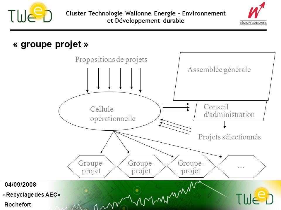 Cluster Technologie Wallonne Energie – Environnement et Développement durable « groupe projet » 04/09/2008 «Recyclage des AEC» Rochefort Cellule opérationnelle Conseil d administration Groupe- projet Propositions de projets Assemblée générale Projets sélectionnés Groupe- projet …