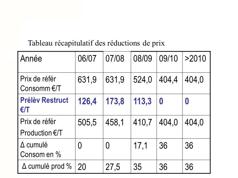 Tableau récapitulatif des réductions de prix Année06/0707/0808/0909/10>2010 Prix de référ Consomm /T 631,9 524,0404,4404,0 Prélèv Restruct /T 126,4173,8113,300 Prix de référ Production /T 505,5458,1410,7404,0 Δ cumulé Consom en % 0017,136 Δ cumulé prod % 2027,53536