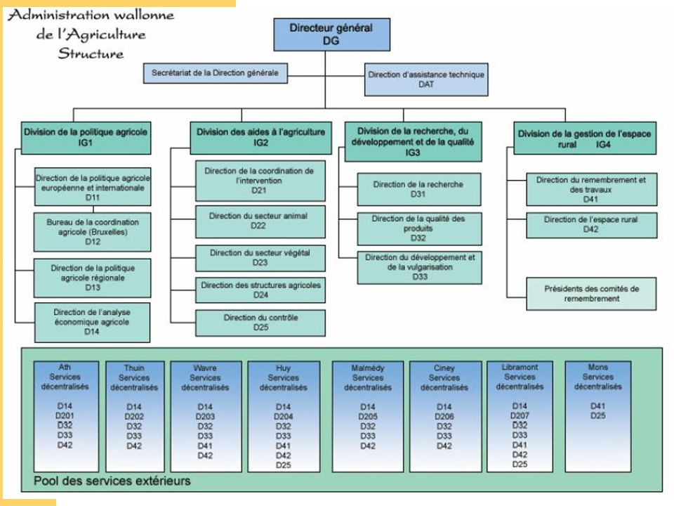 MRW DGA BCA José RENARD 2.Les propositions du 22 juin 2005 2.2.
