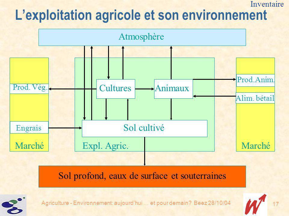 Agriculture - Environnement: aujourdhui … et pour demain? Beez 28/10/04 17 Sol cultivé CulturesAnimaux Expl. Agric. Atmosphère Sol profond, eaux de su