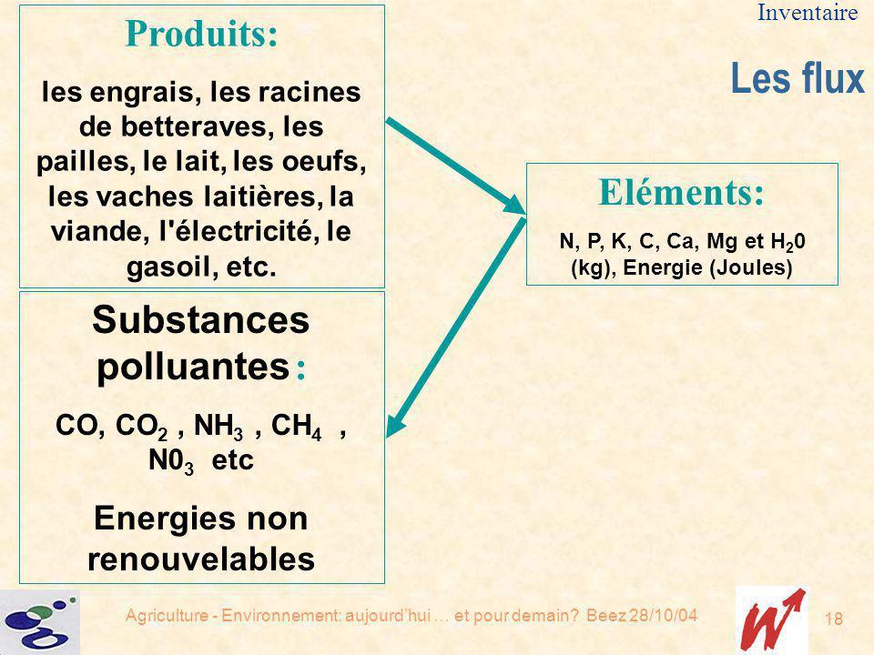 Agriculture - Environnement: aujourdhui … et pour demain? Beez 28/10/04 18 Produits: les engrais, les racines de betteraves, les pailles, le lait, les
