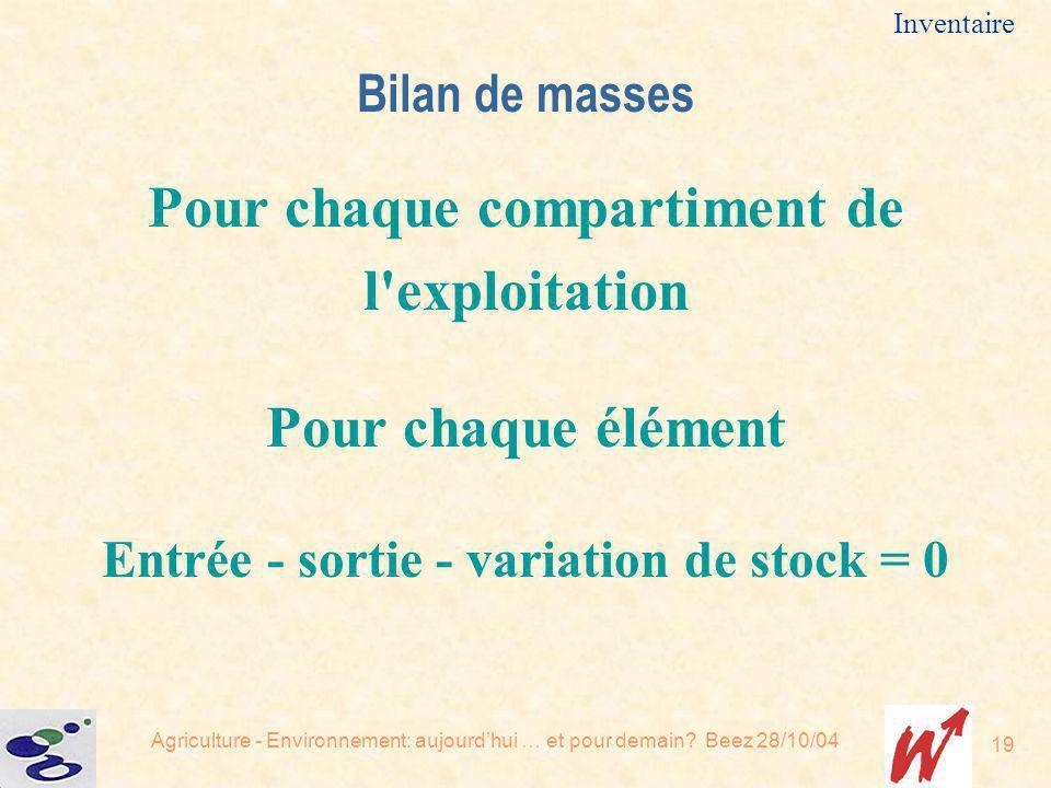 Agriculture - Environnement: aujourdhui … et pour demain? Beez 28/10/04 19 Inventaire Bilan de masses Pour chaque compartiment de l'exploitation Pour