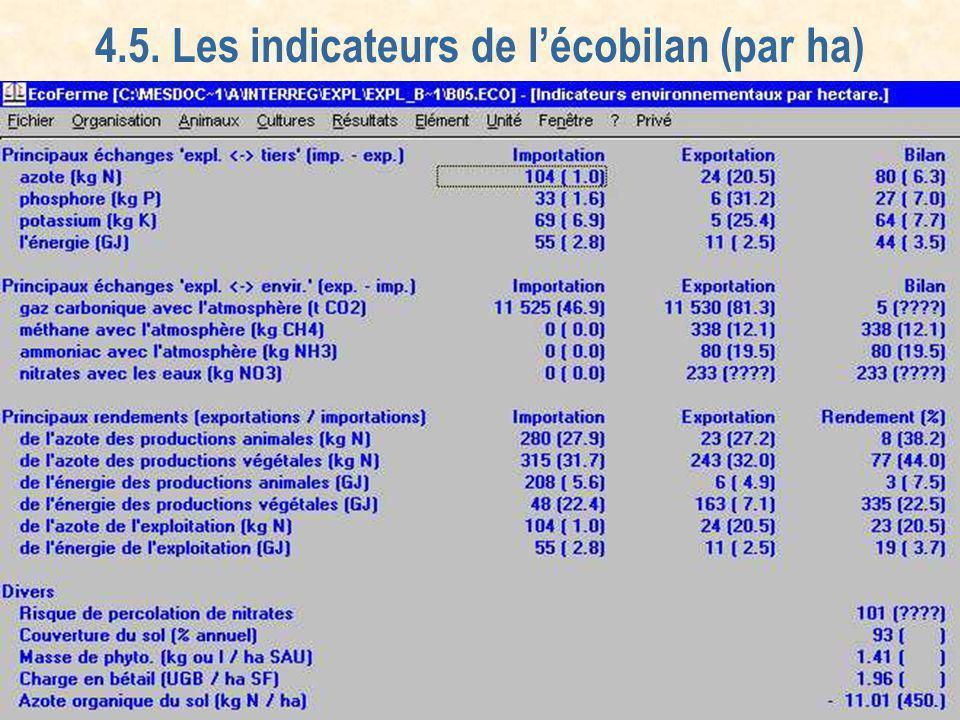 Agriculture - Environnement: aujourdhui … et pour demain? Beez 28/10/04 24 4.5. Les indicateurs de lécobilan (par ha)