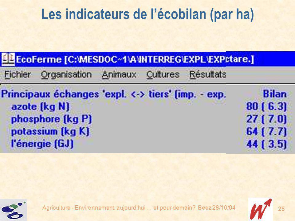 Agriculture - Environnement: aujourdhui … et pour demain? Beez 28/10/04 25 Les indicateurs de lécobilan (par ha)