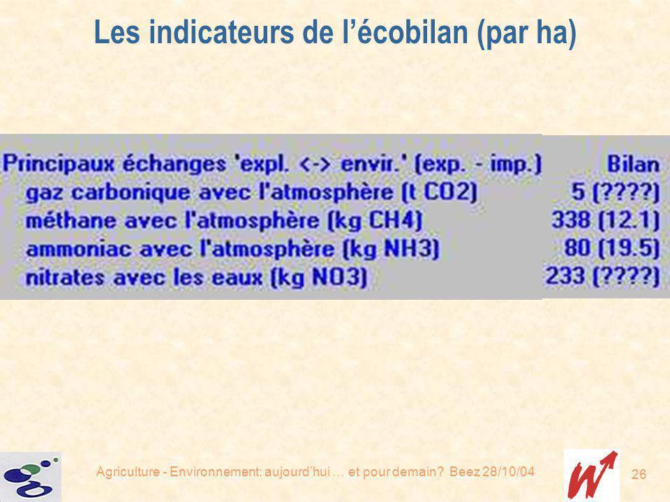 Agriculture - Environnement: aujourdhui … et pour demain? Beez 28/10/04 26 Les indicateurs de lécobilan (par ha)