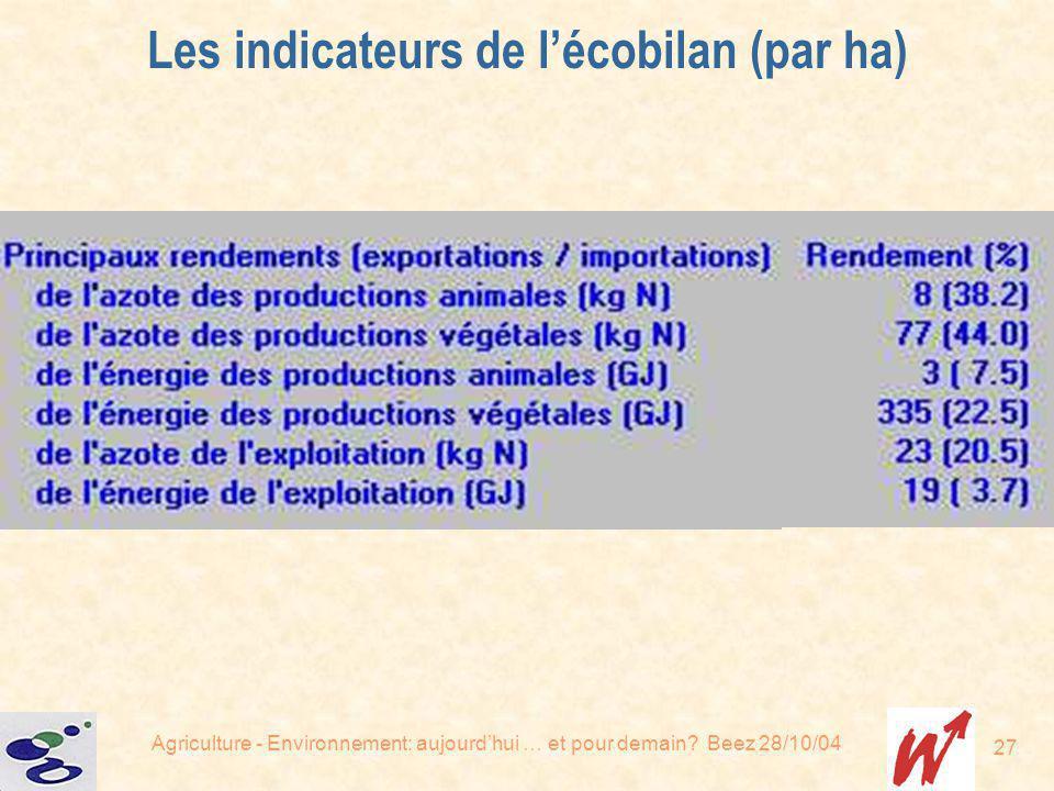 Agriculture - Environnement: aujourdhui … et pour demain? Beez 28/10/04 27 Les indicateurs de lécobilan (par ha)