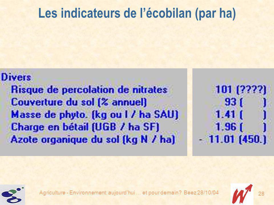 Agriculture - Environnement: aujourdhui … et pour demain? Beez 28/10/04 28 Les indicateurs de lécobilan (par ha)