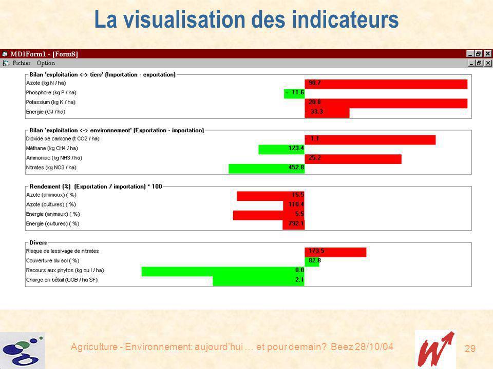 Agriculture - Environnement: aujourdhui … et pour demain? Beez 28/10/04 29 La visualisation des indicateurs
