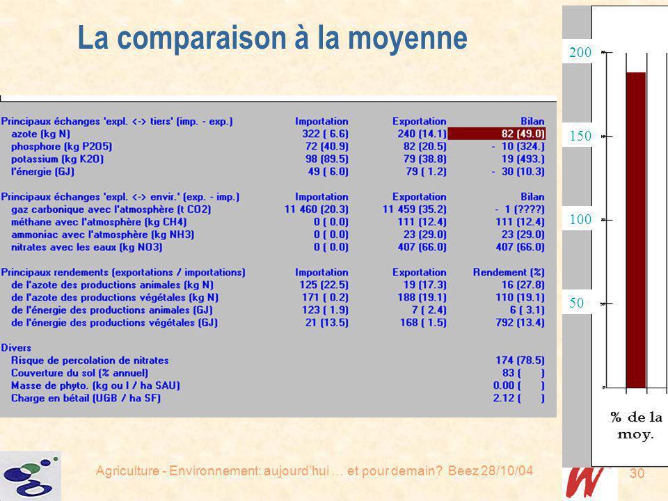 Agriculture - Environnement: aujourdhui … et pour demain? Beez 28/10/04 30 La comparaison à la moyenne 50 100 150 200