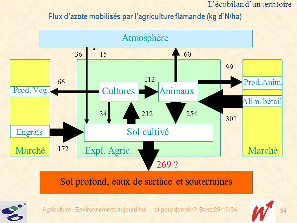 Agriculture - Environnement: aujourdhui … et pour demain? Beez 28/10/04 34 Sol cultivé CulturesAnimaux Expl. Agric. Atmosphère Sol profond, eaux de su
