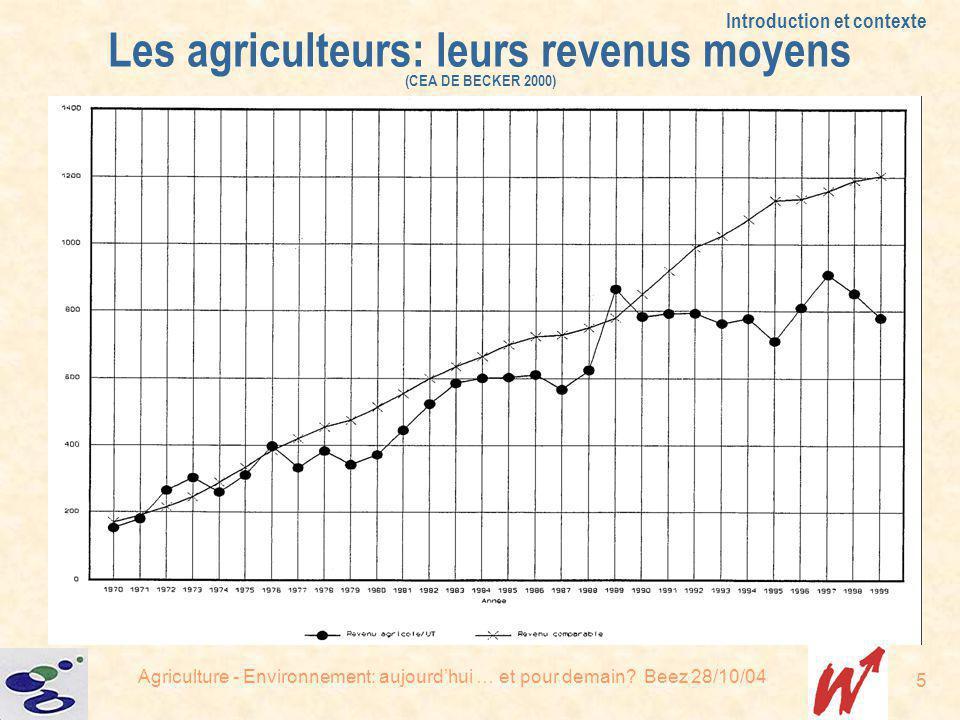 Agriculture - Environnement: aujourdhui … et pour demain? Beez 28/10/04 5 Introduction et contexte Les agriculteurs: leurs revenus moyens (CEA DE BECK