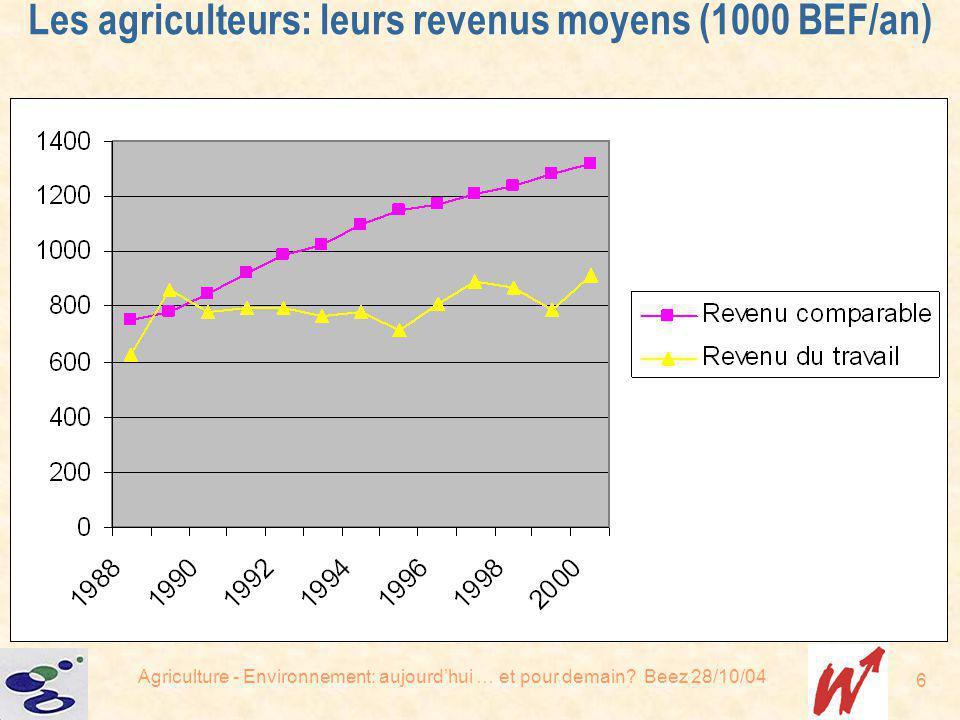 Agriculture - Environnement: aujourdhui … et pour demain? Beez 28/10/04 6 Les agriculteurs: leurs revenus moyens (1000 BEF/an)
