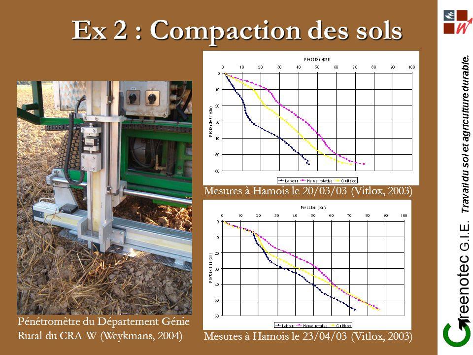 Ex 2 : Compaction des sols Pénétromètre du Département Génie Rural du CRA-W (Weykmans, 2004) Mesures à Hamois le 20/03/03 (Vitlox, 2003) Mesures à Ham