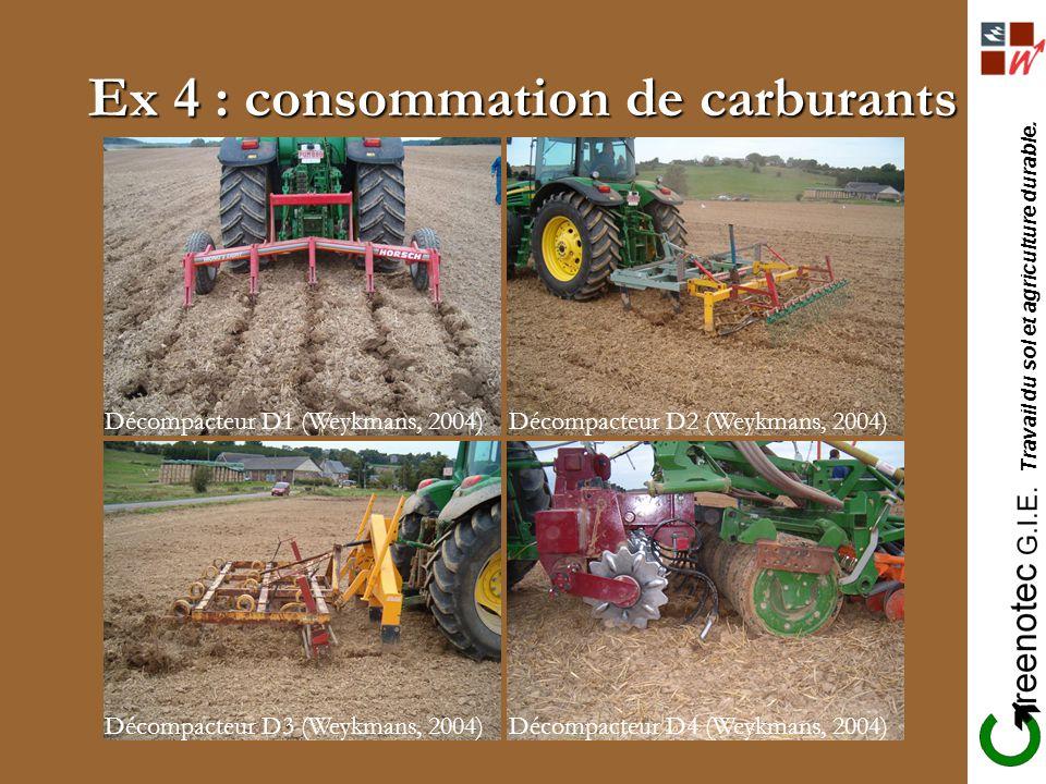 Ex 4 : consommation de carburants Décompacteur D1 (Weykmans, 2004)Décompacteur D2 (Weykmans, 2004) Décompacteur D3 (Weykmans, 2004)Décompacteur D4 (We