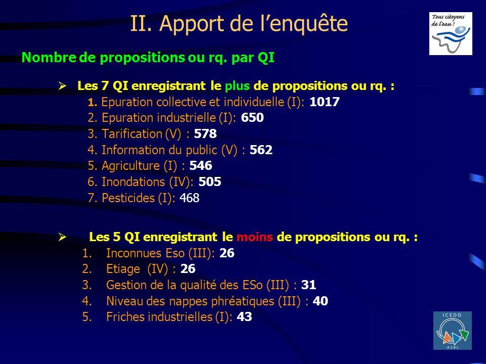 II. Apport de lenquête Les 7 QI enregistrant le plus de propositions ou rq. : 1. Epuration collective et individuelle (I): 1017 2. Epuration industrie