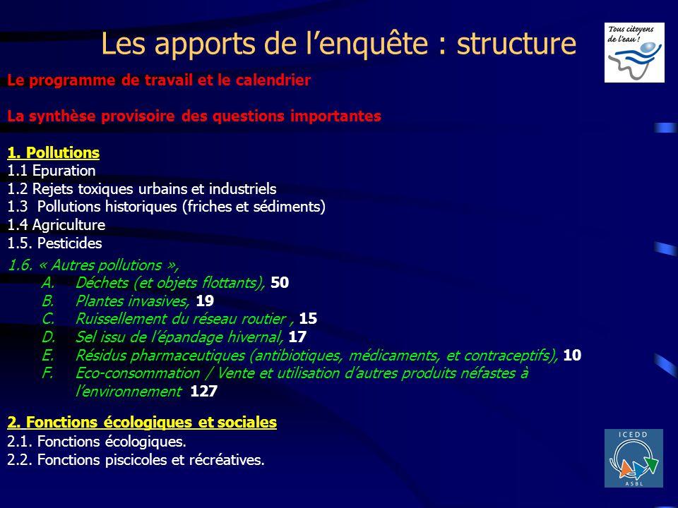 Les apports de lenquête : structure Le programme de travail et le calendrier La synthèse provisoire des questions importantes 1. Pollutions 1.1 Epurat